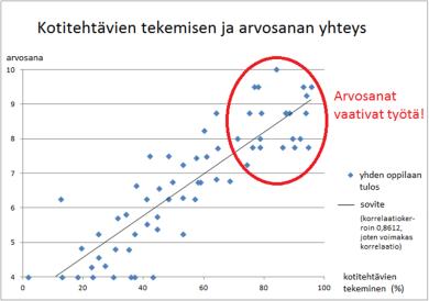 Kotitehtävien teko vs arvosana 2015